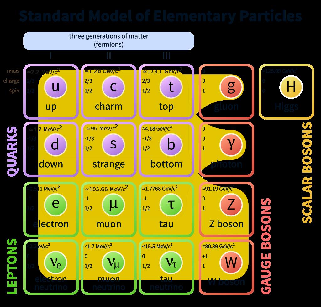 Masse Neutrino