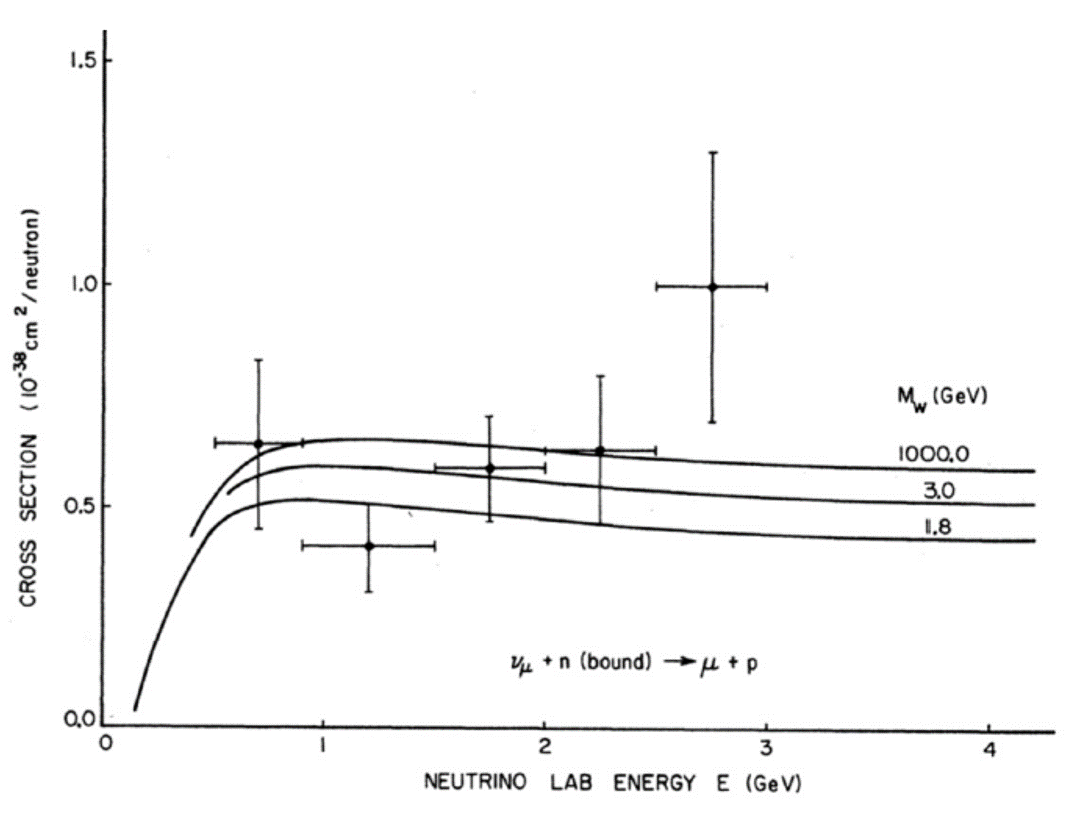 Neutrino-nucleon cross section measurement