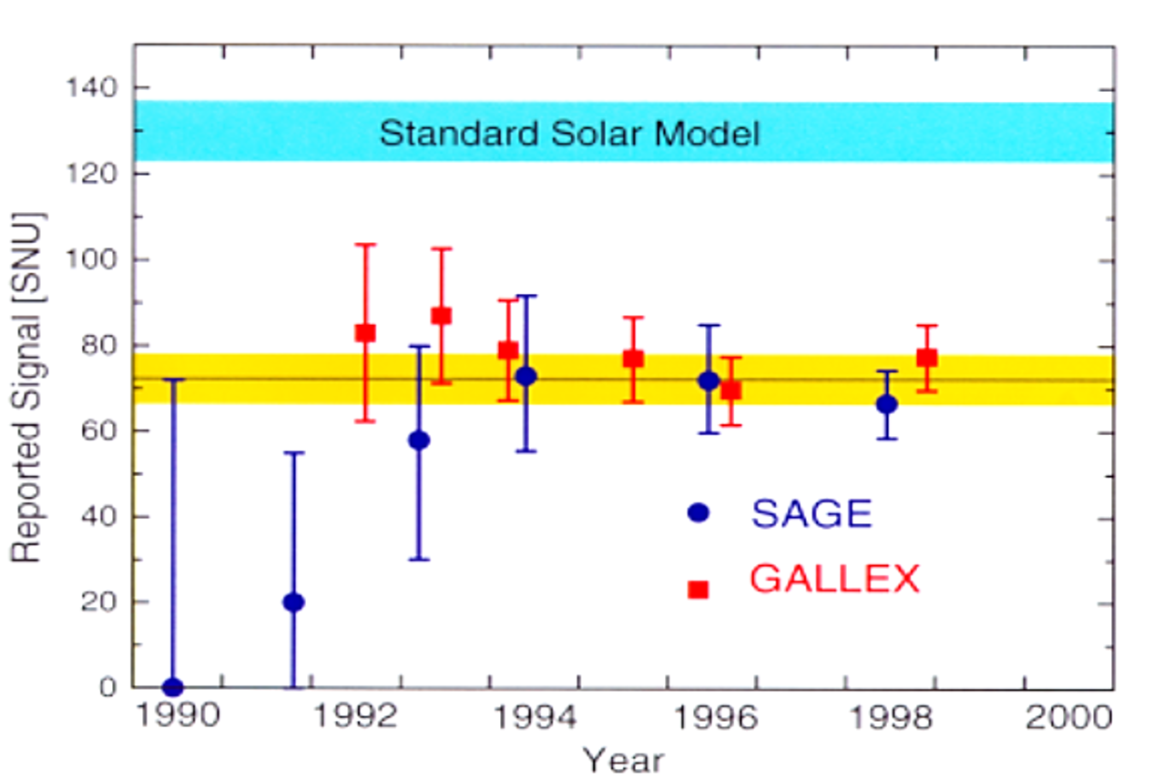 Gallex and Sage solar neutrino results