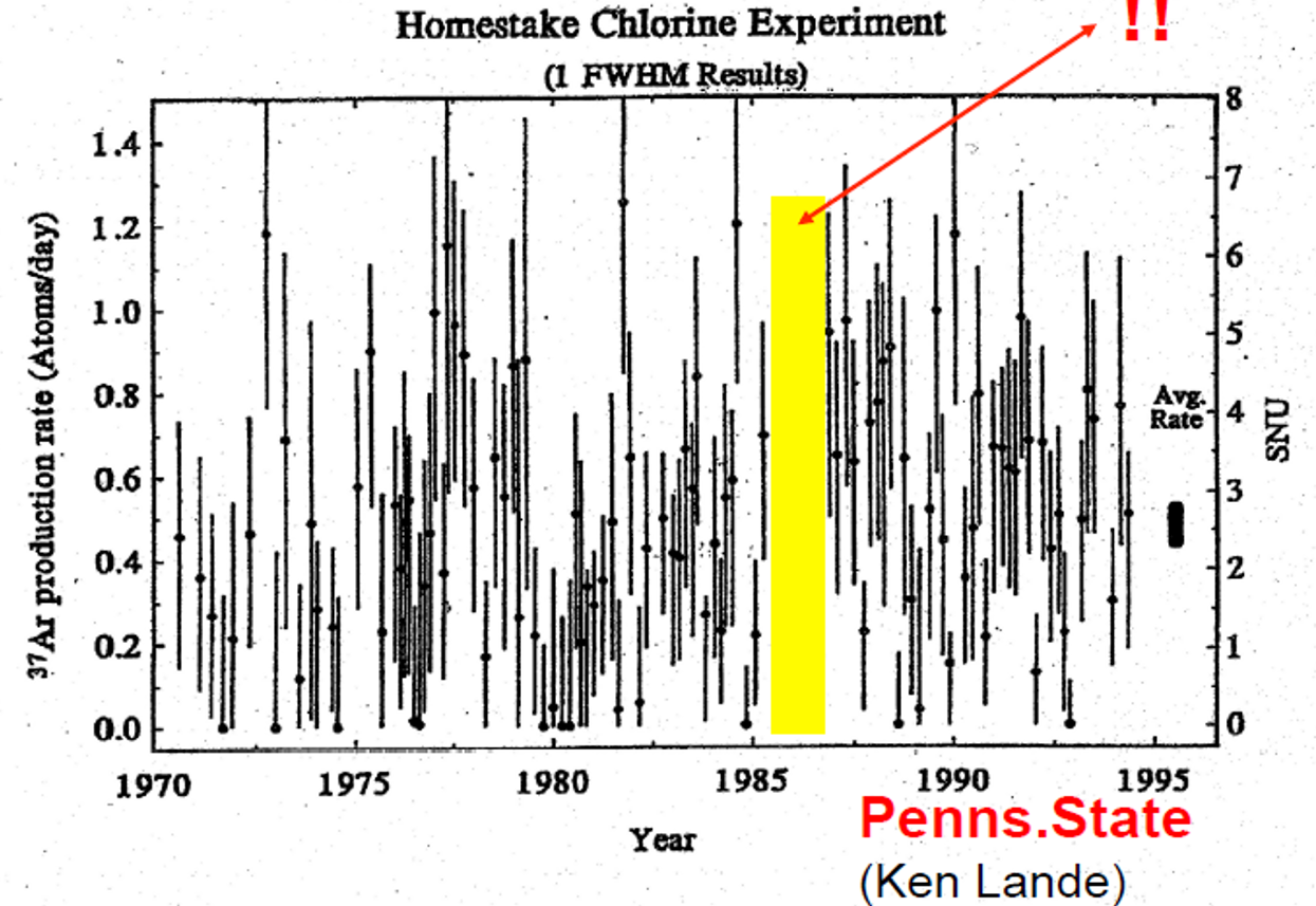 Homestake Chlorine experimental results