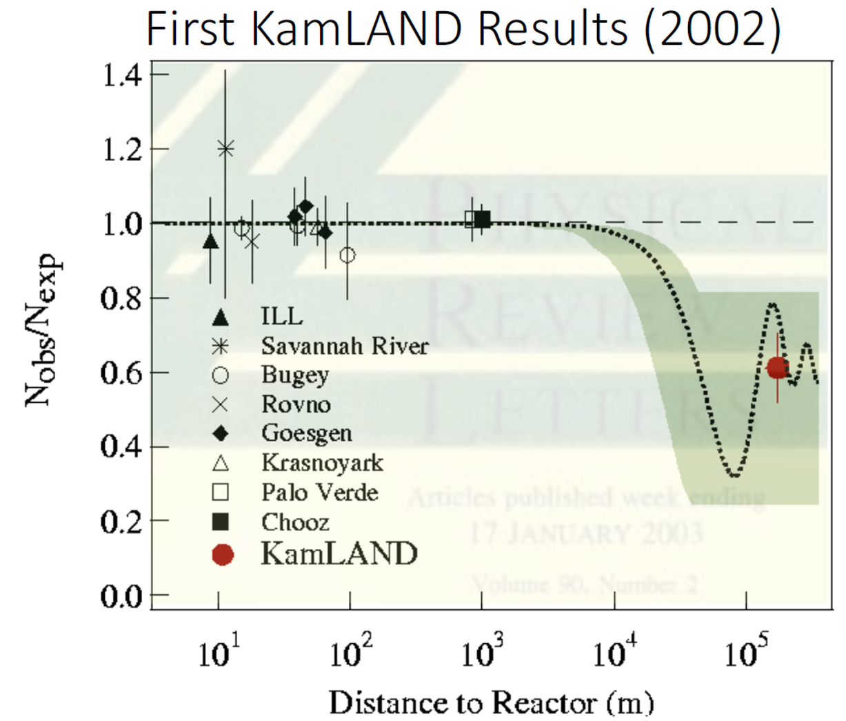 Kamland first result in 2002