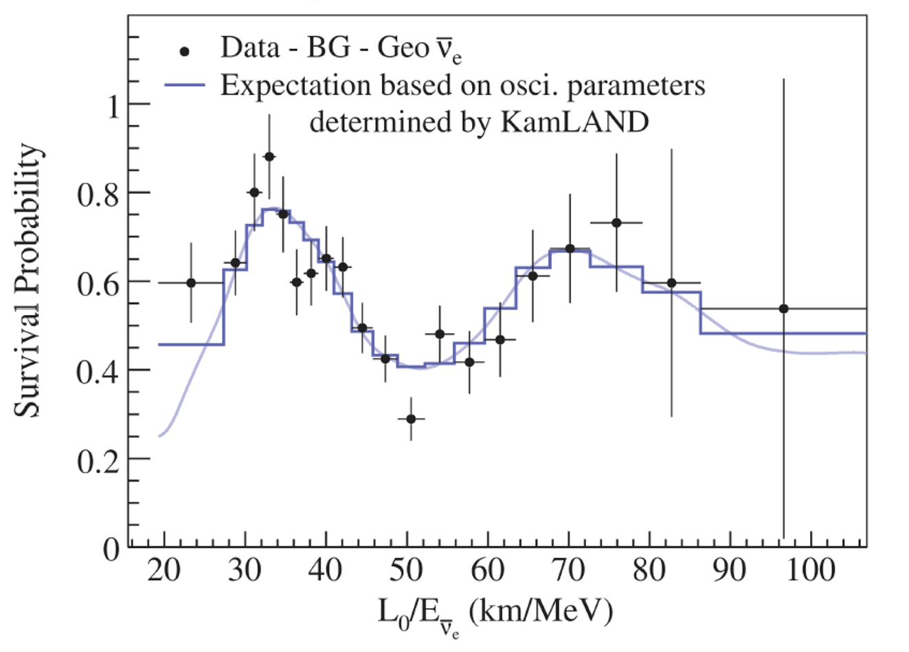 Neutrino oscillation seen by KamLAND