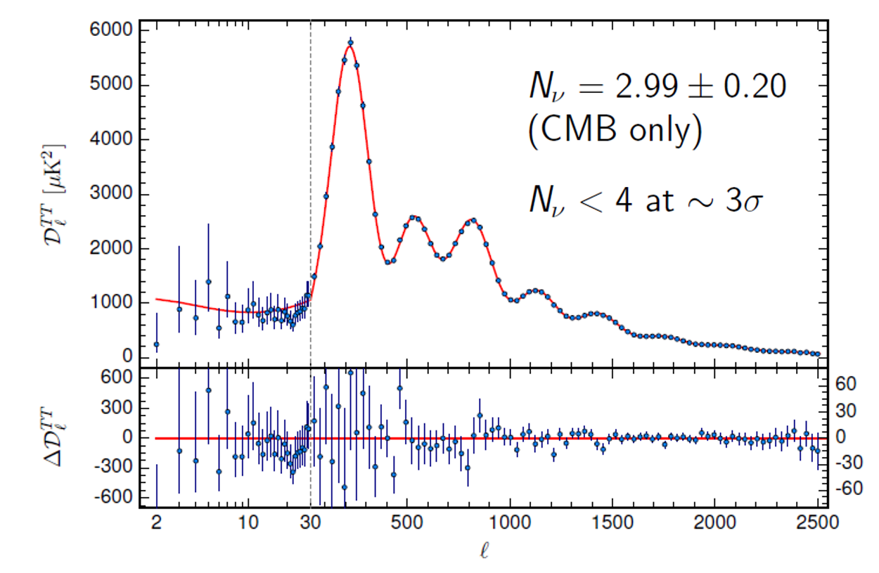 Planck CMB measurement