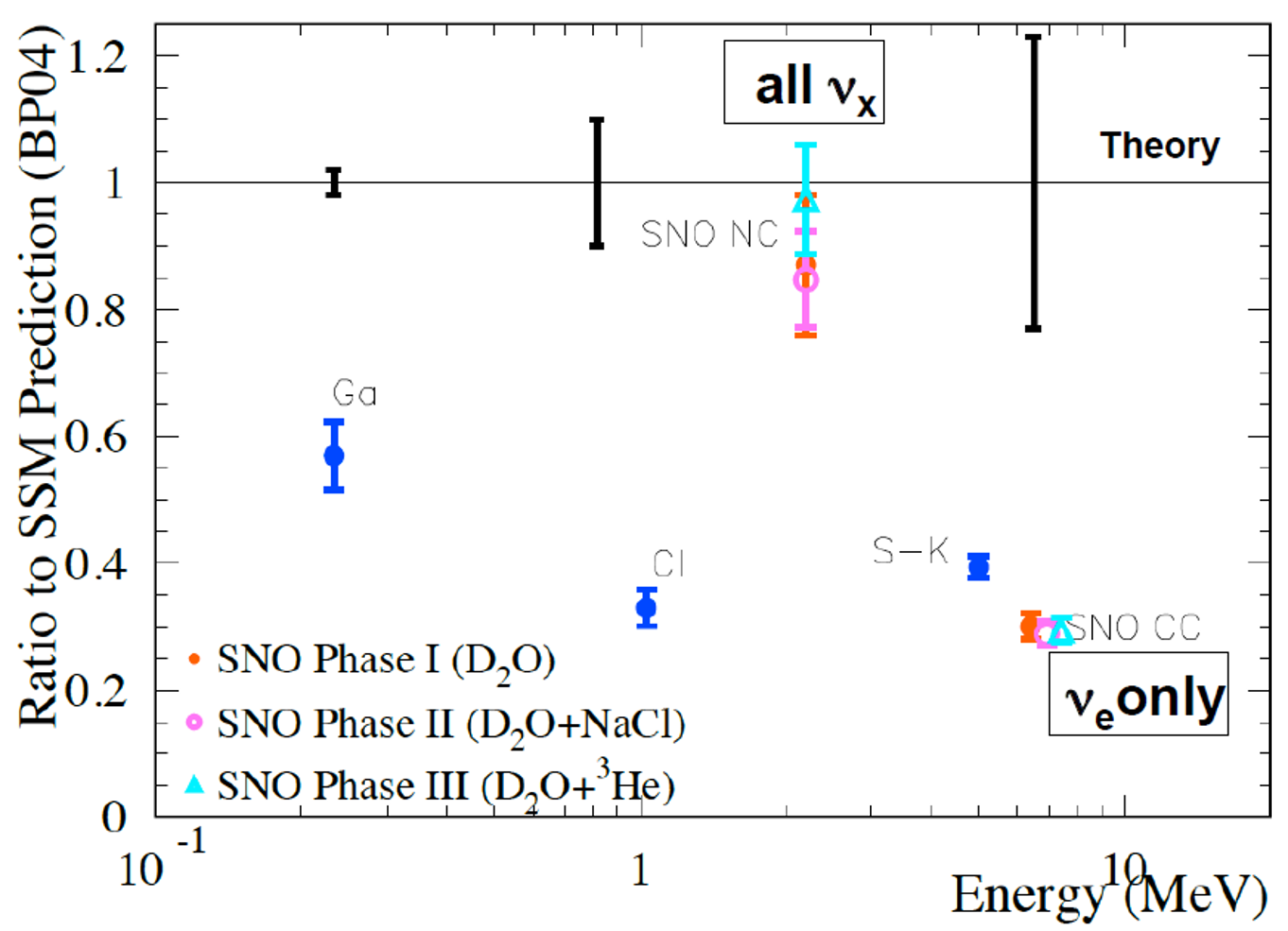 SNO and other solar neutrino results