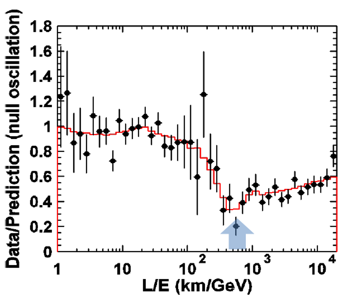 Neutrino oscillation seen by SuperK in 1998